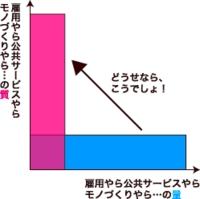 当たり前グラフ